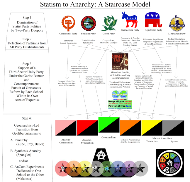 Image result for pan anarchism